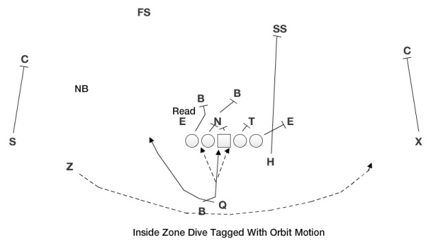 IZ Dive with Orbit Motion.jpg