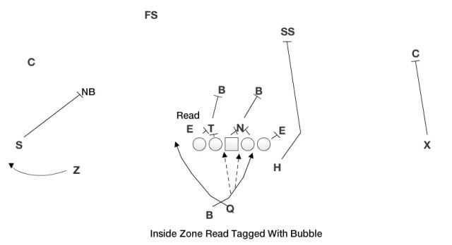 IZ Zone Read Bubble