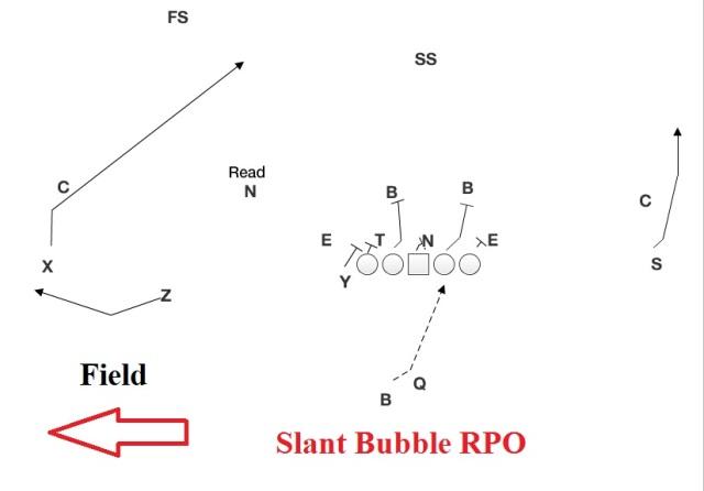 slant-bubble-rpo